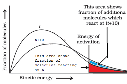 graph showing reaction kinetic energy vs fraction of molecules