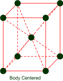 12 Chemistry Solid State Crystal Lattice and Unit Cell