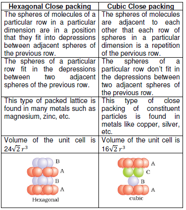class 12 solid state ncert exercise solution1A