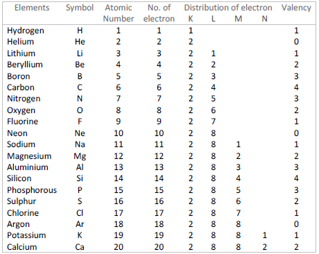 Distribution of electrons in different elements