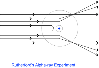 Structure of atom diagram of rutherfords alpha scattering experiment ccuart Gallery