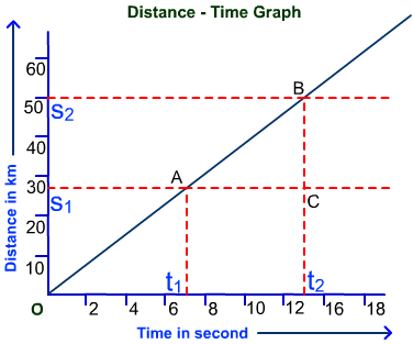 Distance time graph1