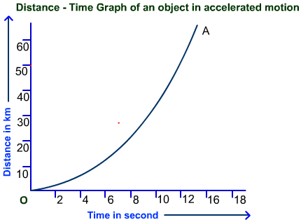 Motion class nine cbse science - Graphical representation of motion
