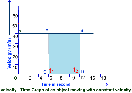 Velocity Time Graph