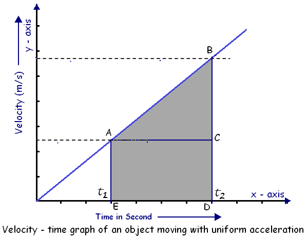 Velocity Time Graph1
