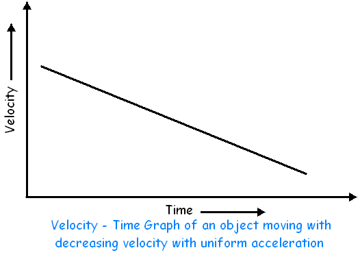 Graphical Representation Of Motion Velocity Time Graph 2