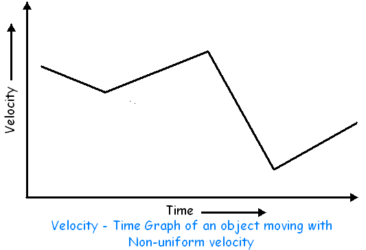 Velocity Time Graph3