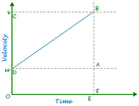 Velocity Time Graph4