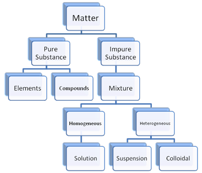 Matter-Classification