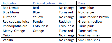 What are some natural acid-base indicators?