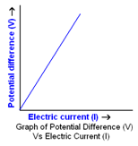 potential differnce electric current graph