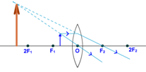object between F and O convex lens