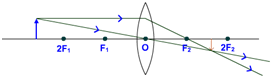 object beyond 2F convex lens