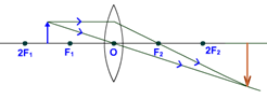 object between F2 and F convex lens