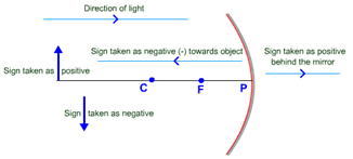cartesian sign convention spehrical mirror