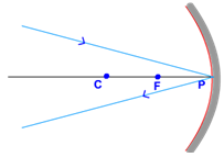 rays passing obliquely to principal axis concave mirror