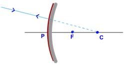 rays passing centre of curvature convex mirror