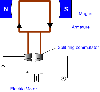 Ten physics magnetic effect of electric current nert exercise in an electric motor a rectangular coil is suspended between the two poles of a magnetic field the electric supply to the coil is connected with a ccuart Choice Image