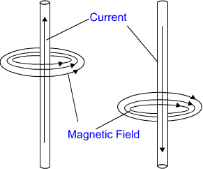 class ten magnetic effect of electric current