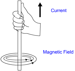 ten science magnetic effect of electric current exemplar