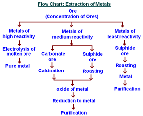 extraction of iron from its oxides