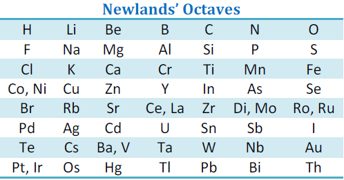The arrangement of elements in newlands' octave resembles the