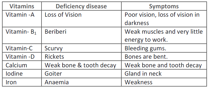 the deficiency diseases and their natural remedies Top causes of vitamin d deficiency and best natural remedies why a gluten-free diet is the healthiest way to eat this entry was posted in diet , energy , foods , health , healthy foods , micronutrients , nutrient deficiencies , nutrition , supplements , vitamins , whole body wellness.