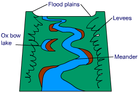 Geography on Lake Forming Diagram