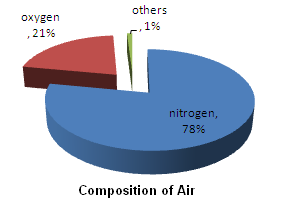 class seven geography air atmosphere